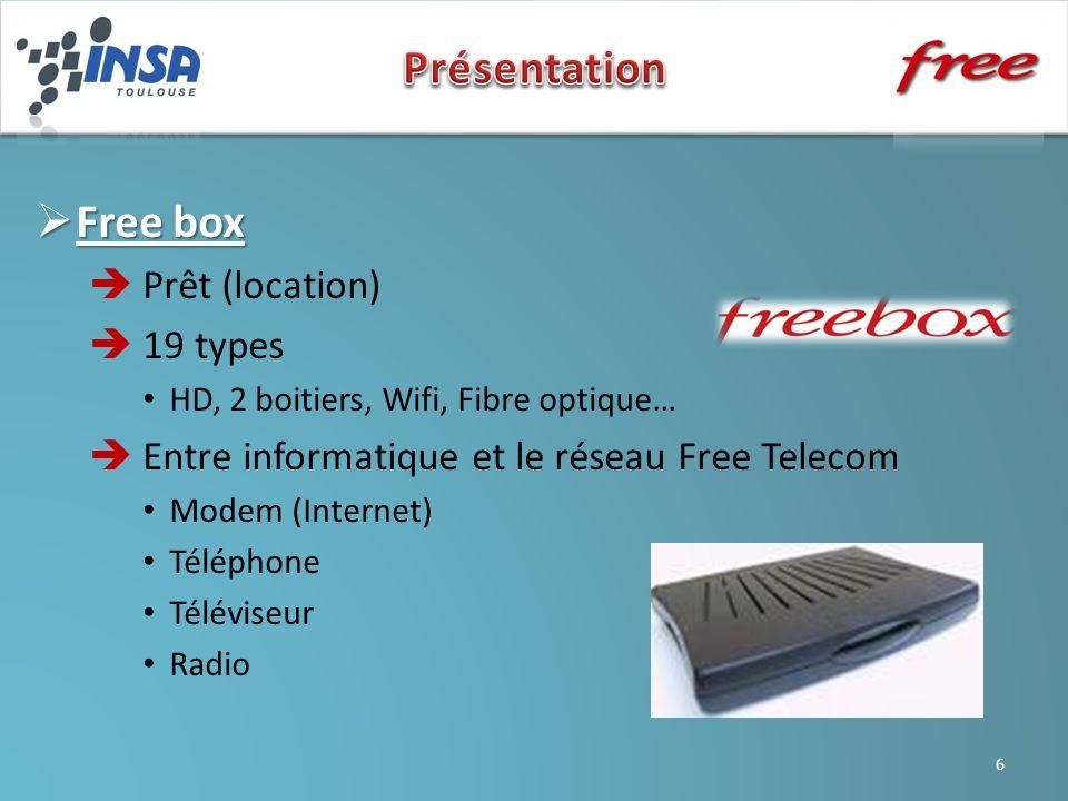 Free box Free box Prêt (location) 19 types HD, 2 boitiers, Wifi, Fibre optique… Entre informatique et le réseau Free Telecom Modem (Internet) Téléphone Téléviseur Radio 6