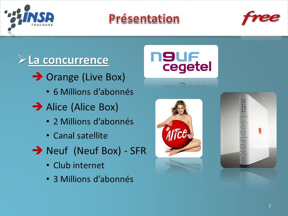 La concurrence en fibre optique La concurrence en fibre optique FAIDébitsEngagementFrais de résiliationTélévisionTéléphonePrix par mois FREE 100 Mbp/snon96 (- 3 par mois)100 chaînesIllimité France et 49 destination 29,99 Neuf (Cegetel) 50 Mbp/snon45 73 chaînes HD + option 150 Illimité France + 50 pays 29,99 Paris Alice 50 Mbp/s1annonCanalsat et 42 chaînes Illimité France29,90 Orange (livebox) 100 Mbp/s1annon50 chaînesIllimité France + 30 destinations 44,90 8
