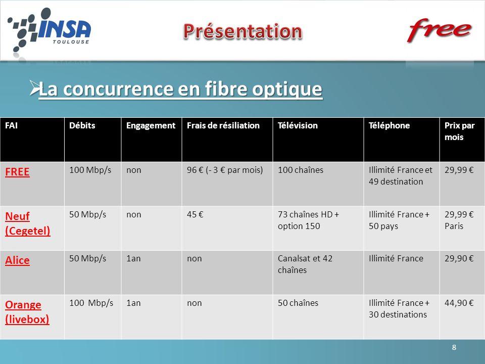La concurrence en fibre optique La concurrence en fibre optique FAIDébitsEngagementFrais de résiliationTélévisionTéléphonePrix par mois FREE 100 Mbp/s