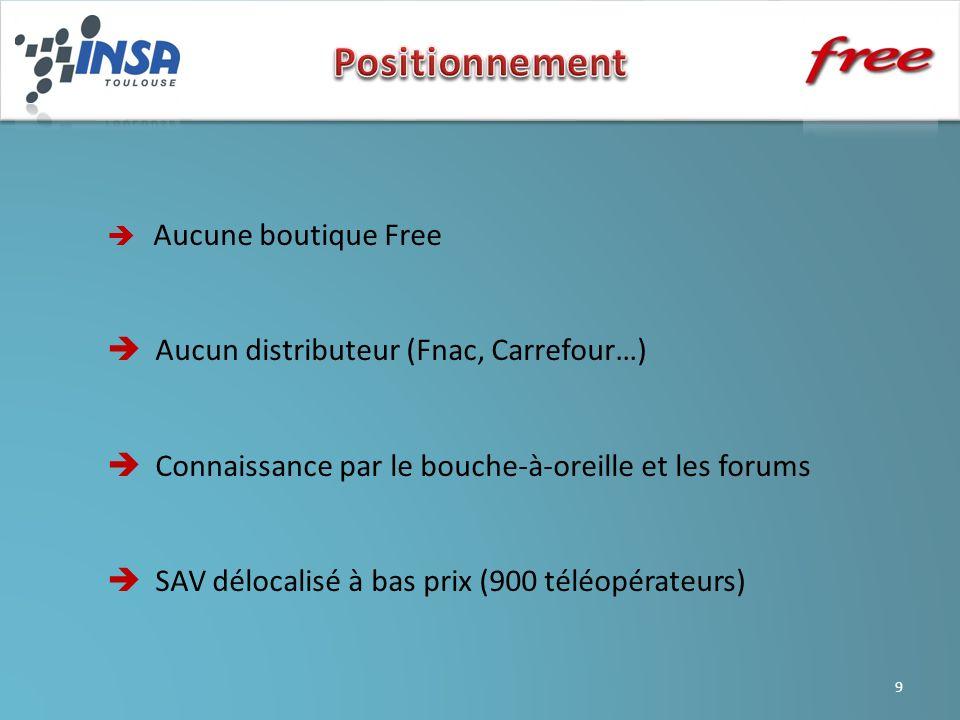 9 Aucune boutique Free Aucun distributeur (Fnac, Carrefour…) Connaissance par le bouche-à-oreille et les forums SAV délocalisé à bas prix (900 téléopérateurs)