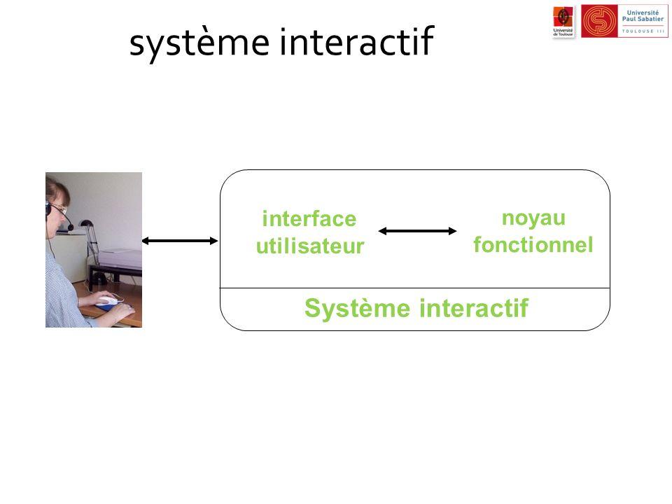 système interactif Système interactif interface utilisateur noyau fonctionnel