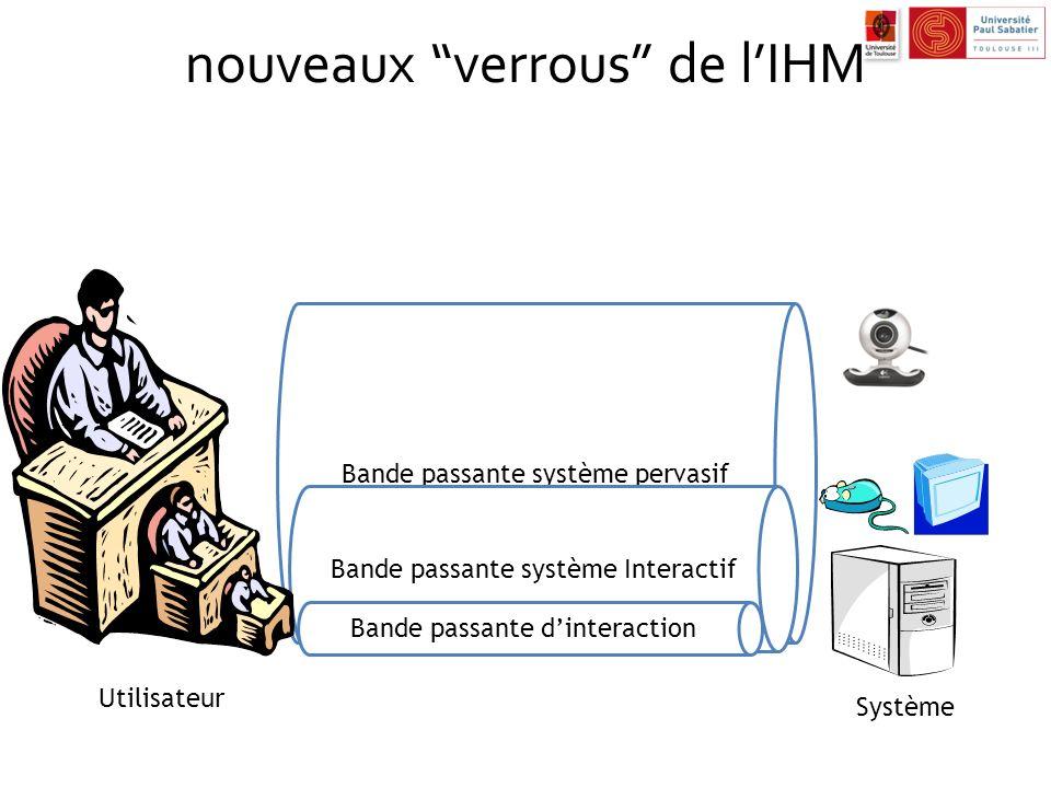 nouveaux verrous de lIHM Bande passante système pervasif Bande passante système Interactif Bande passante dinteraction Utilisateur Système