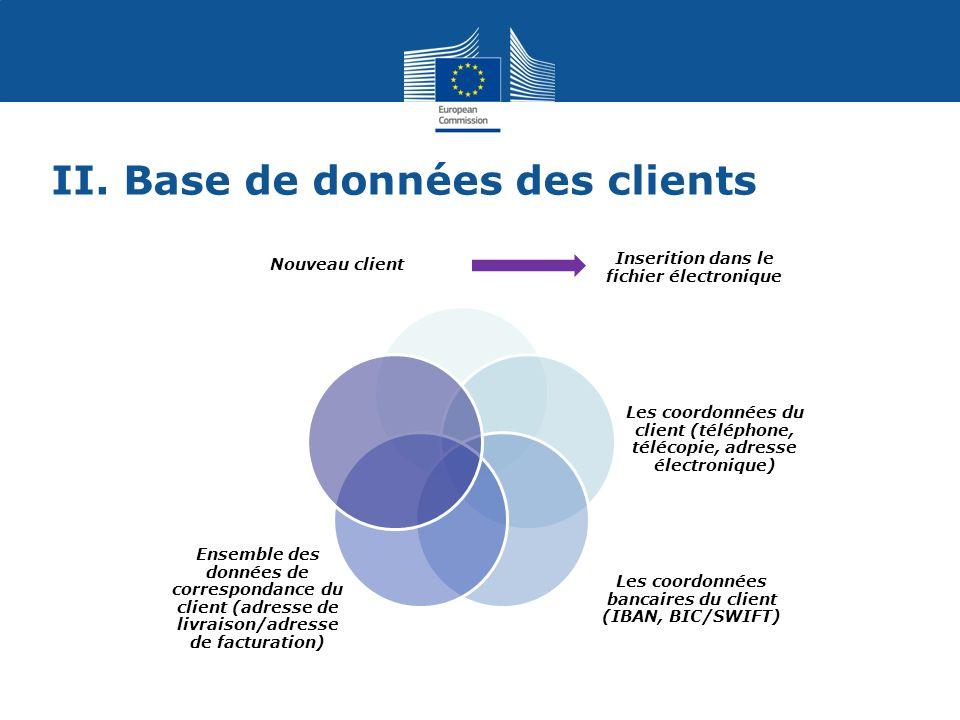 II. Base de données des clients Inserition dans le fichier électronique Ensemble des données de correspondance du client (adresse de livraison/adresse