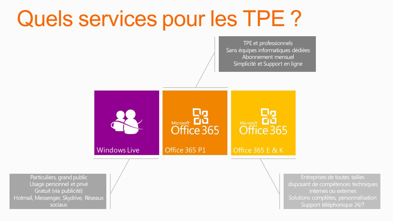 Quels services pour les TPE ?