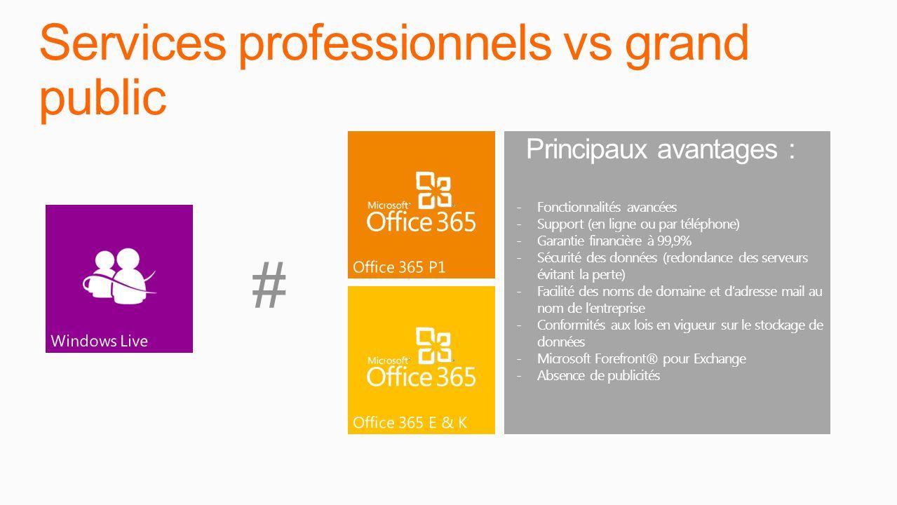 Services professionnels vs grand public Principaux avantages : -Fonctionnalités avancées -Support (en ligne ou par téléphone) -Garantie financière à 9