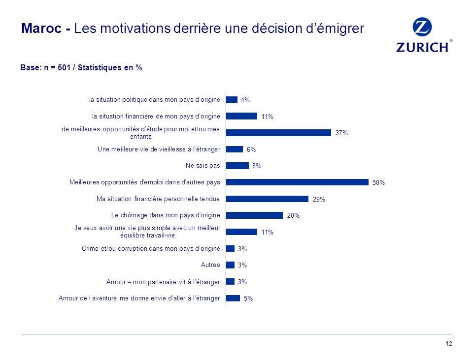 12 Maroc - Les motivations derrière une décision démigrer Base: n = 501 / Statistiques en %