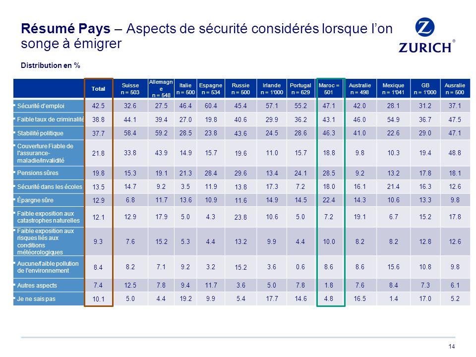 14 Résumé Pays – Aspects de sécurité considérés lorsque lon songe à émigrer Total Suisse n = 503 Allemagn e n = 548 Italie n = 500 Espagne n = 534 Rus