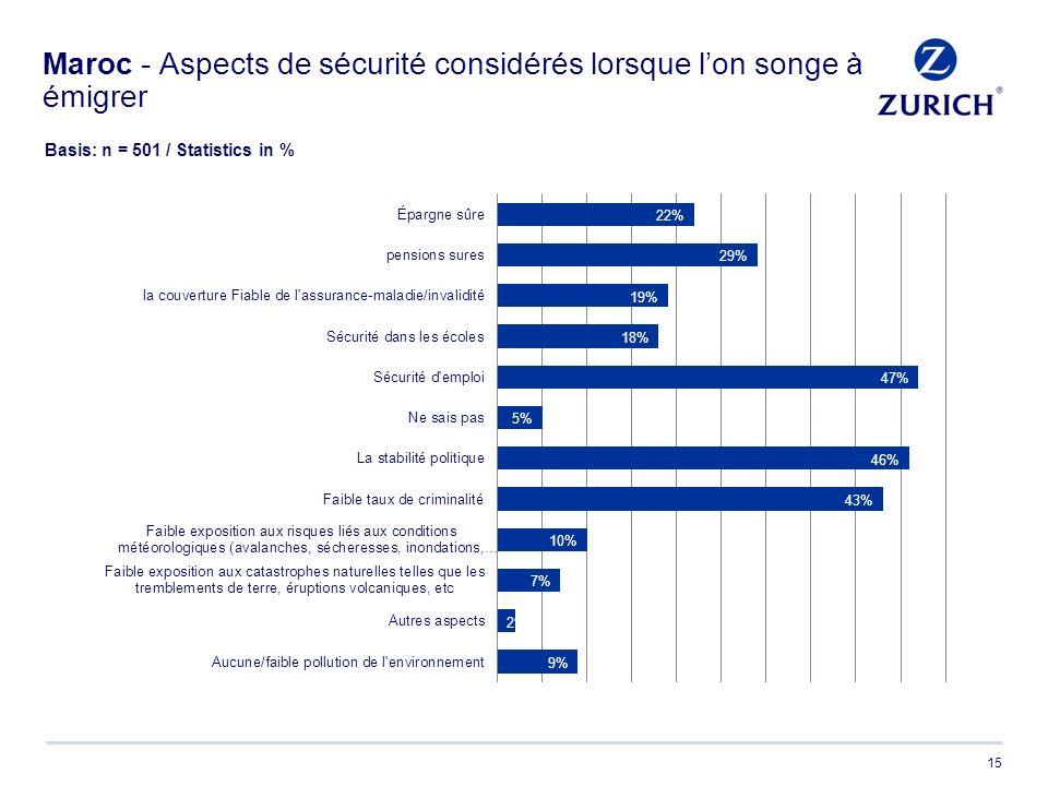 15 Maroc - Aspects de sécurité considérés lorsque lon songe à émigrer Basis: n = 501 / Statistics in %