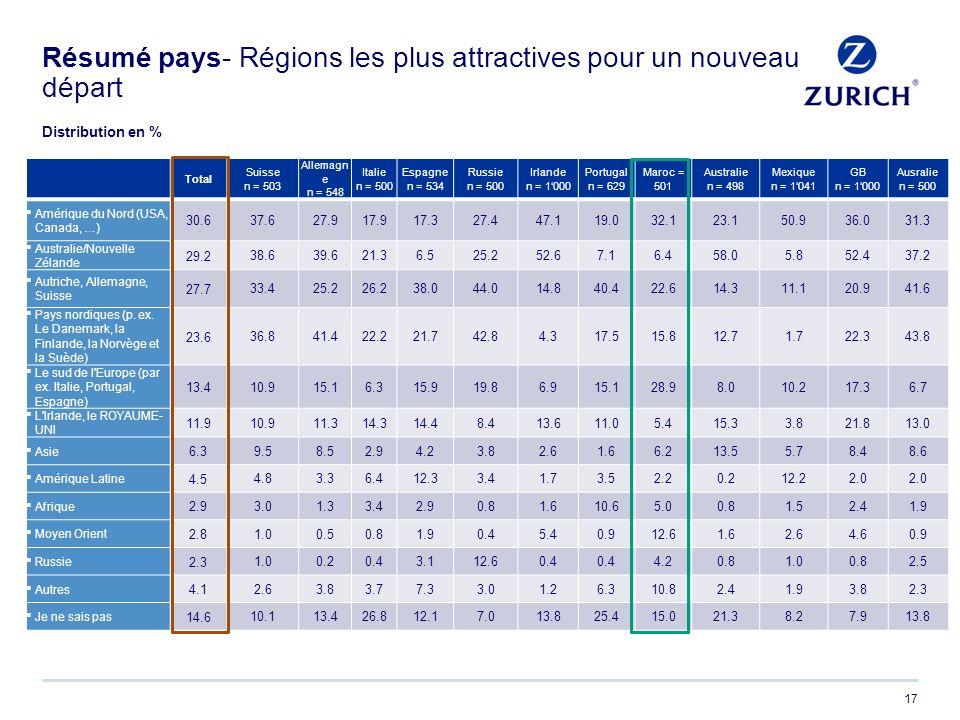17 Résumé pays- Régions les plus attractives pour un nouveau départ Total Suisse n = 503 Allemagn e n = 548 Italie n = 500 Espagne n = 534 Russie n =