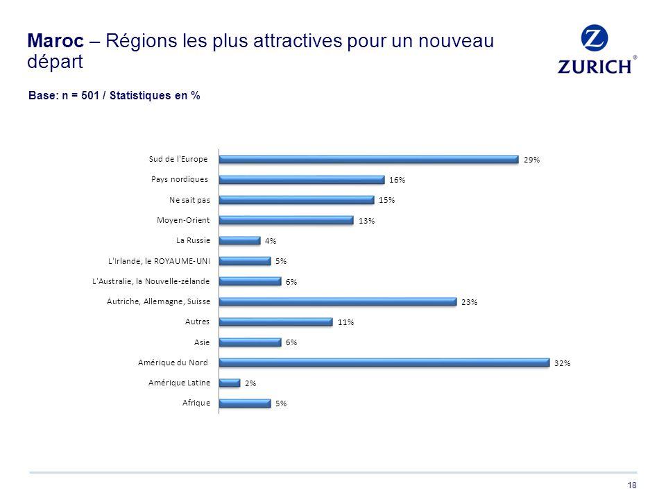 18 Maroc – Régions les plus attractives pour un nouveau départ Base: n = 501 / Statistiques en %