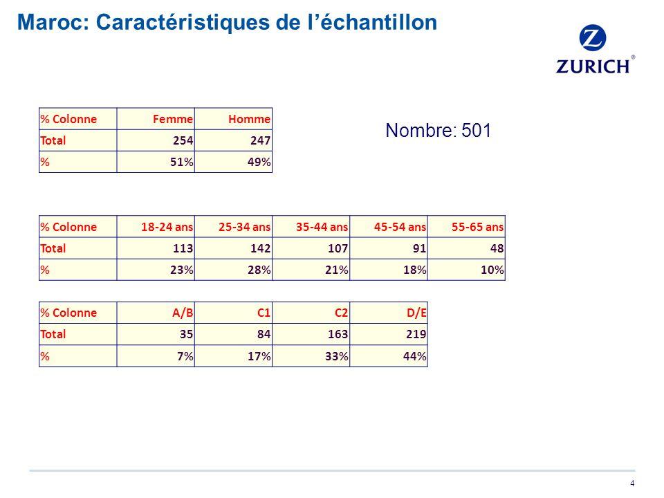4 Maroc: Caractéristiques de léchantillon % ColonneFemmeHomme Total254247 %51%49% % Colonne18-24 ans25-34 ans35-44 ans45-54 ans55-65 ans Total1131421079148 %23%28%21%18%10% % ColonneA/BC1C2D/E Total3584163219 %7%17%33%44% Nombre: 501