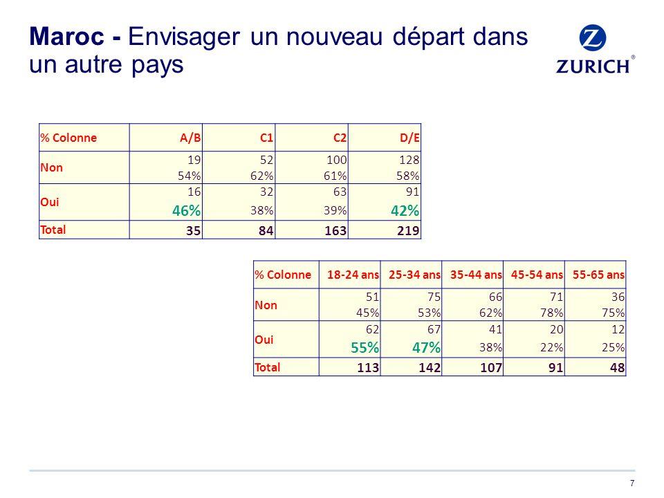 Maroc - Envisager un nouveau départ dans un autre pays 7 % ColonneA/BC1C2D/E Non 1952100128 54%62%61%58% Oui 16326391 46% 38%39% 42% Total 3584163219 % Colonne18-24 ans25-34 ans35-44 ans45-54 ans55-65 ans Non 5175667136 45%53%62%78%75% Oui 6267412012 55%47% 38%22%25% Total 1131421079148