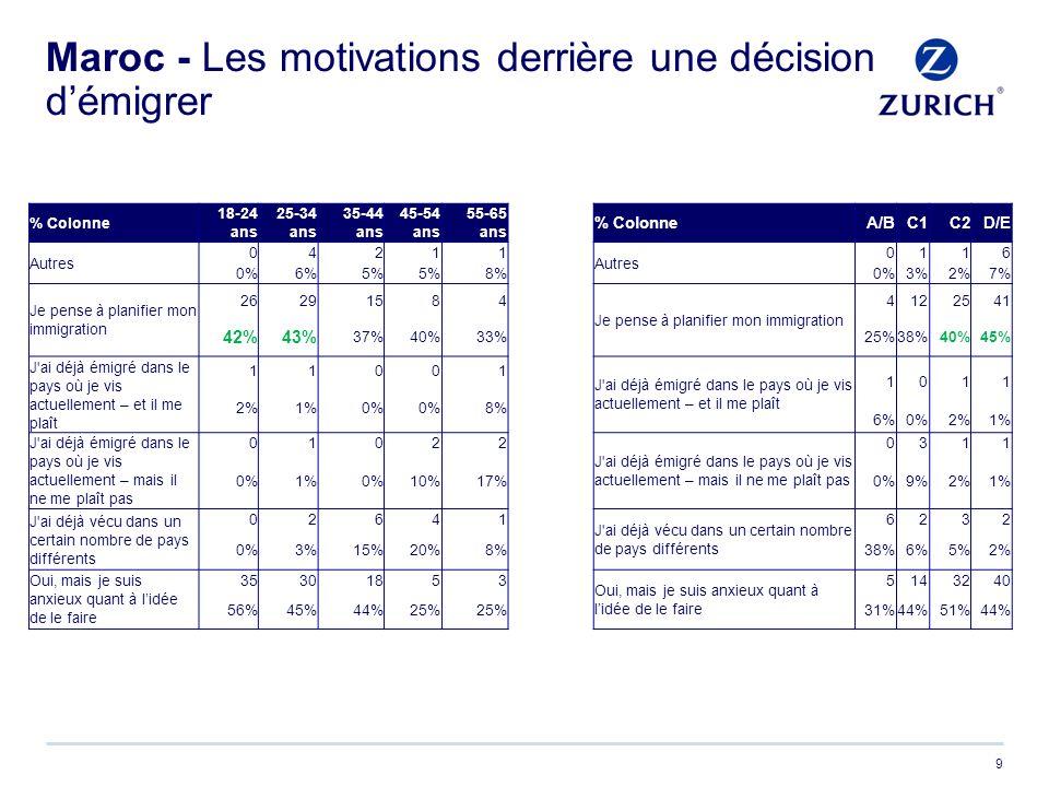 Maroc - Les motivations derrière une décision démigrer 9 % Colonne 18-24 ans 25-34 ans 35-44 ans 45-54 ans 55-65 ans % ColonneA/BC1C2D/E Autres 04211 0116 0%6%5% 8%0%3%2%7% Je pense à planifier mon immigration 26291584 Je pense à planifier mon immigration 4122541 42%43% 37%40%33%25%38%40%45% J ai déjà émigré dans le pays où je vis actuellement – et il me plaît 11001 1011 2%1%0% 8% 6%0%2%1% J ai déjà émigré dans le pays où je vis actuellement – mais il ne me plaît pas 01022 0311 0%1%0%10%17%0%9%2%1% J ai déjà vécu dans un certain nombre de pays différents 02641 6232 0%3%15%20%8%38%6%5%2% Oui, mais je suis anxieux quant à lidée de le faire 35301853 Oui, mais je suis anxieux quant à lidée de le faire 5143240 56%45%44%25% 31%44%51%44%