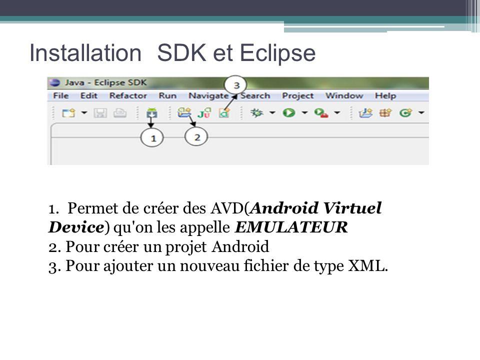 Installation SDK et Eclipse 1. Permet de créer des AVD(Android Virtuel Device) qu'on les appelle EMULATEUR 2. Pour créer un projet Android 3. Pour ajo