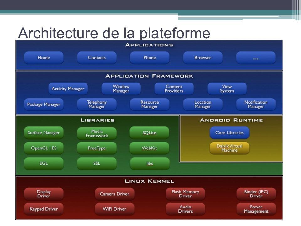 Architecture de la plateforme système d'exploitation fondé sur un noyau Linux, il comporte une interface spécifique, développée en Java, les programme