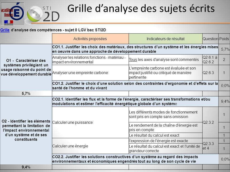 Grille danalyse des sujets écrits GrilleGrille d'analyse des compétences - sujet 0 LGV bac STI2D Activités proposéesIndicateurs de résultatQuestionPoi