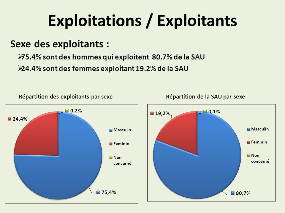 Exploitations / Exploitants Sexe des exploitants : 75.4% sont des hommes qui exploitent 80.7% de la SAU 24.4% sont des femmes exploitant 19.2% de la SAU Répartition des exploitants par sexe Répartition de la SAU par sexe