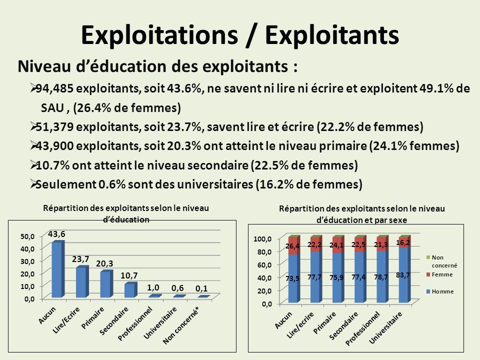 Exploitations / Exploitants Niveau déducation des exploitants : 94,485 exploitants, soit 43.6%, ne savent ni lire ni écrire et exploitent 49.1% de SAU, (26.4% de femmes) 51,379 exploitants, soit 23.7%, savent lire et écrire (22.2% de femmes) 43,900 exploitants, soit 20.3% ont atteint le niveau primaire (24.1% femmes) 10.7% ont atteint le niveau secondaire (22.5% de femmes) Seulement 0.6% sont des universitaires (16.2% de femmes) Répartition des exploitants selon le niveau déducation Répartition des exploitants selon le niveau déducation et par sexe