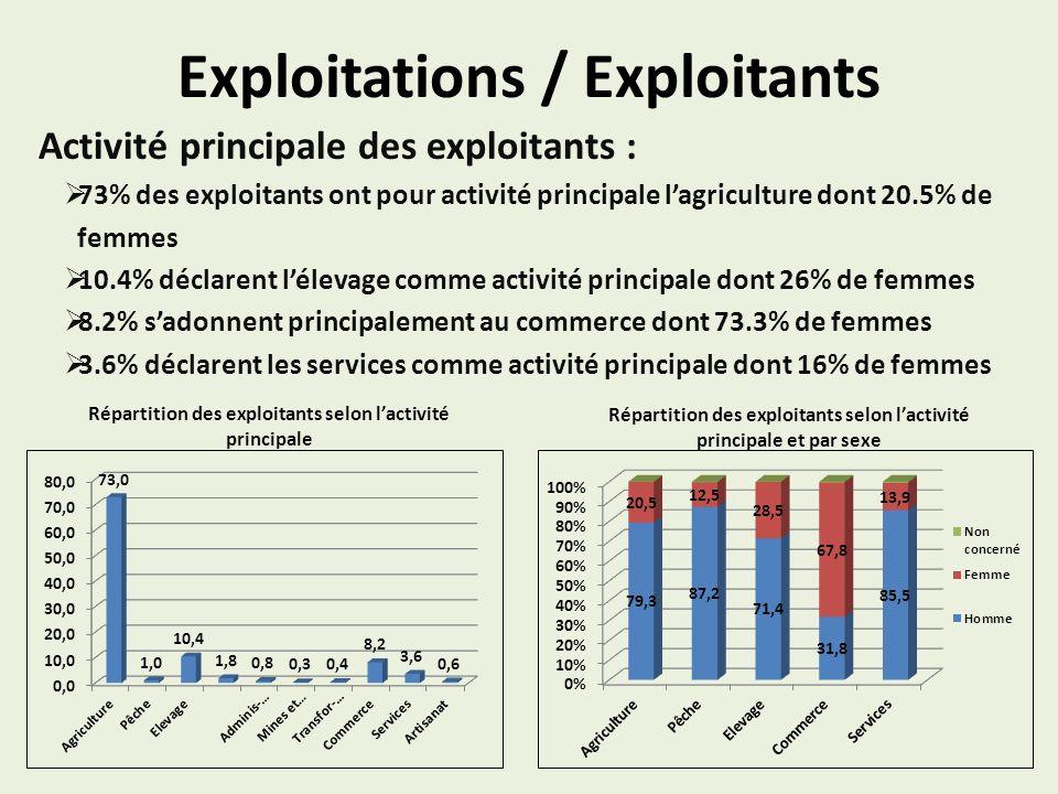 Exploitations / Exploitants Activité principale des exploitants : 73% des exploitants ont pour activité principale lagriculture dont 20.5% de femmes 1