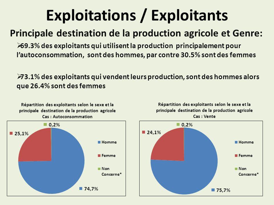 Exploitations / Exploitants Principale destination de la production agricole et Genre: 69.3% des exploitants qui utilisent la production principalement pour lautoconsommation, sont des hommes, par contre 30.5% sont des femmes 73.1% des exploitants qui vendent leurs production, sont des hommes alors que 26.4% sont des femmes Répartition des exploitants selon le sexe et la principale destination de la production agricole Cas : Vente Répartition des exploitants selon le sexe et la principale destination de la production agricole Cas : Autoconsommation