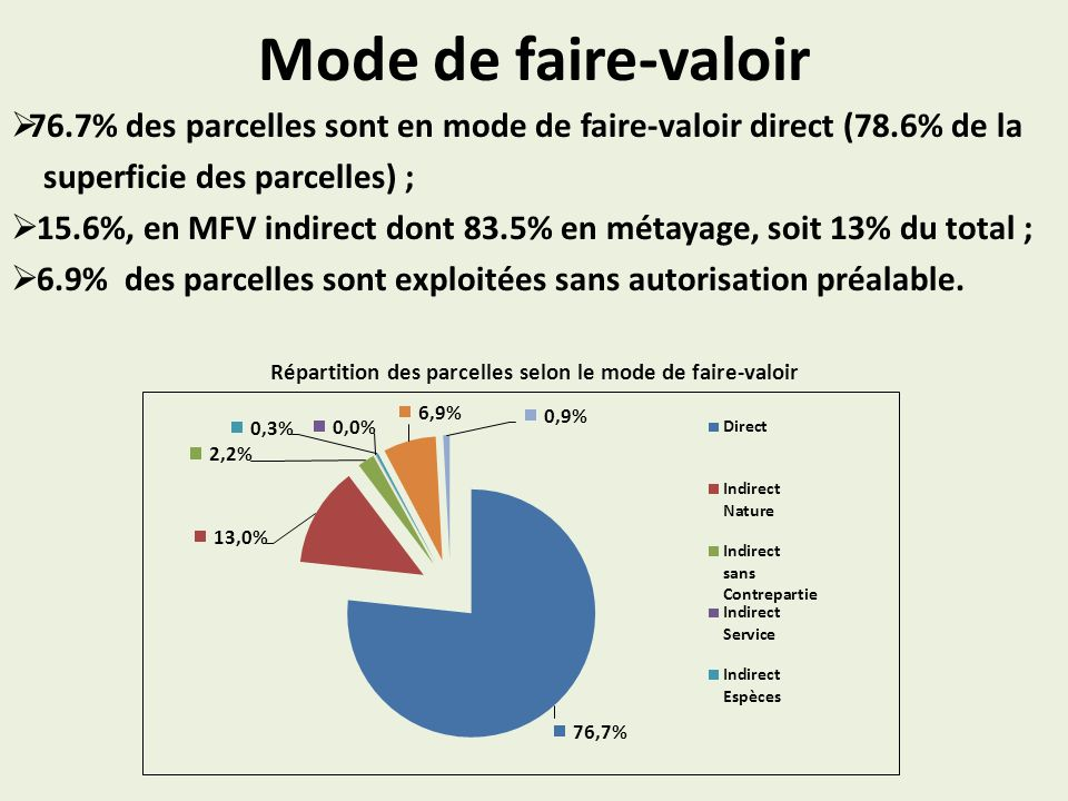Mode de faire-valoir 76.7% des parcelles sont en mode de faire-valoir direct (78.6% de la superficie des parcelles) ; 15.6%, en MFV indirect dont 83.5% en métayage, soit 13% du total ; 6.9% des parcelles sont exploitées sans autorisation préalable.