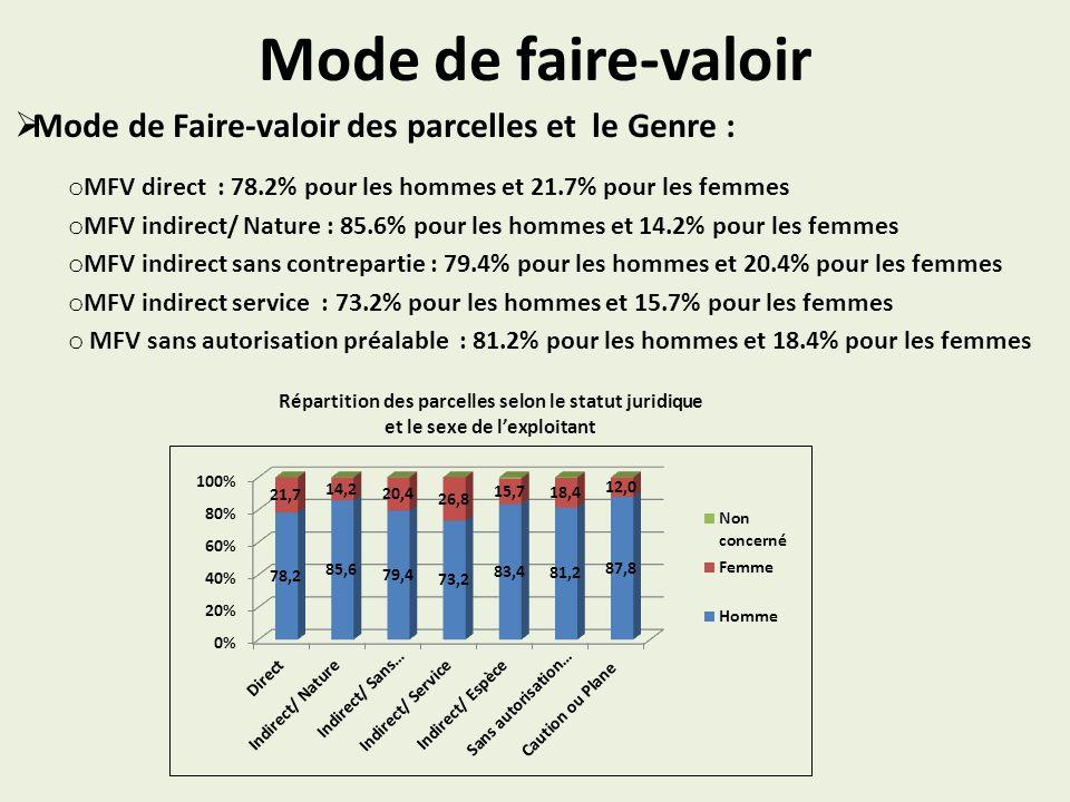 Mode de faire-valoir Mode de Faire-valoir des parcelles et le Genre : o MFV direct : 78.2% pour les hommes et 21.7% pour les femmes o MFV indirect/ Nature : 85.6% pour les hommes et 14.2% pour les femmes o MFV indirect sans contrepartie : 79.4% pour les hommes et 20.4% pour les femmes o MFV indirect service : 73.2% pour les hommes et 15.7% pour les femmes o MFV sans autorisation préalable : 81.2% pour les hommes et 18.4% pour les femmes Répartition des parcelles selon le statut juridique et le sexe de lexploitant