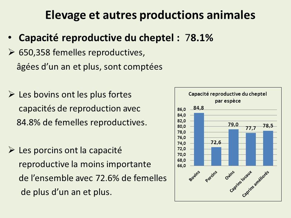 Elevage et autres productions animales Capacité reproductive du cheptel : 78.1% 650,358 femelles reproductives, âgées dun an et plus, sont comptées Les bovins ont les plus fortes capacités de reproduction avec 84.8% de femelles reproductives.