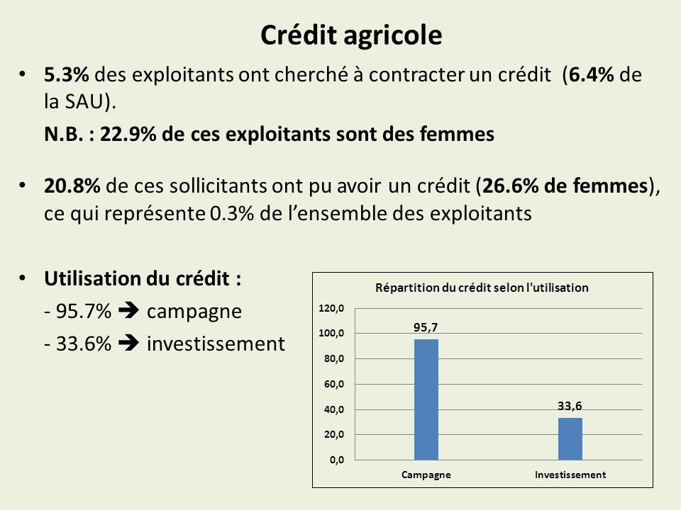 Crédit agricole 5.3% des exploitants ont cherché à contracter un crédit (6.4% de la SAU). N.B. : 22.9% de ces exploitants sont des femmes 20.8% de ces