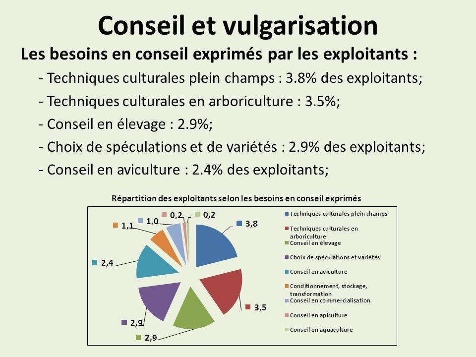 Conseil et vulgarisation Les besoins en conseil exprimés par les exploitants : - Techniques culturales plein champs : 3.8% des exploitants; - Techniqu