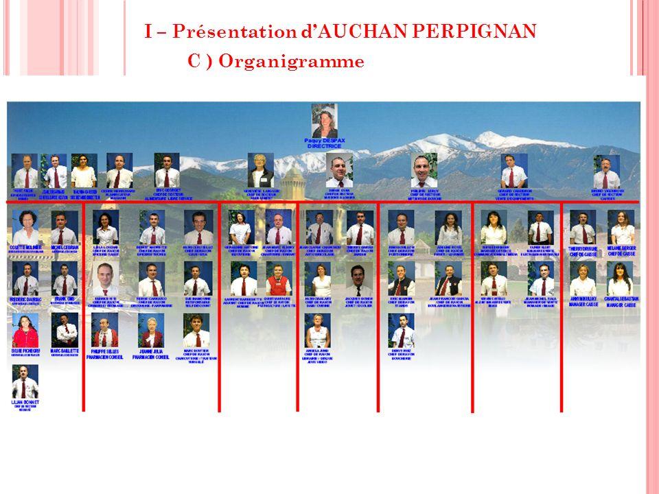 I – Présentation dAUCHAN PERPIGNAN C ) Organigramme