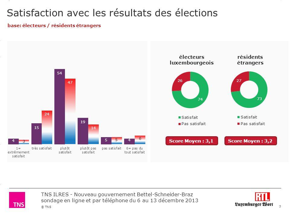 3.14 X AXIS 6.65 BASE MARGIN 5.95 TOP MARGIN 4.52 CHART TOP 11.90 LEFT MARGIN 11.90 RIGHT MARGIN © TNS TNS ILRES - Nouveau gouvernement Bettel-Schneider-Braz sondage en ligne et par téléphone du 6 au 13 décembre 2013 Intérêt par rapport à lactualité politique au Luxembourg 4 électeurs luxembourgeois résidents étrangers Score Moyen : 2,4Score Moyen : 2,7 base: électeurs / résidents étrangers