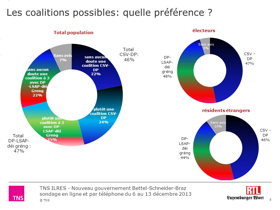 3.14 X AXIS 6.65 BASE MARGIN 5.95 TOP MARGIN 4.52 CHART TOP 11.90 LEFT MARGIN 11.90 RIGHT MARGIN © TNS TNS ILRES - Nouveau gouvernement Bettel-Schneider-Braz sondage en ligne et par téléphone du 6 au 13 décembre 2013 Sympathie des membres du gouvernement 1/3 % base: électeurs 6