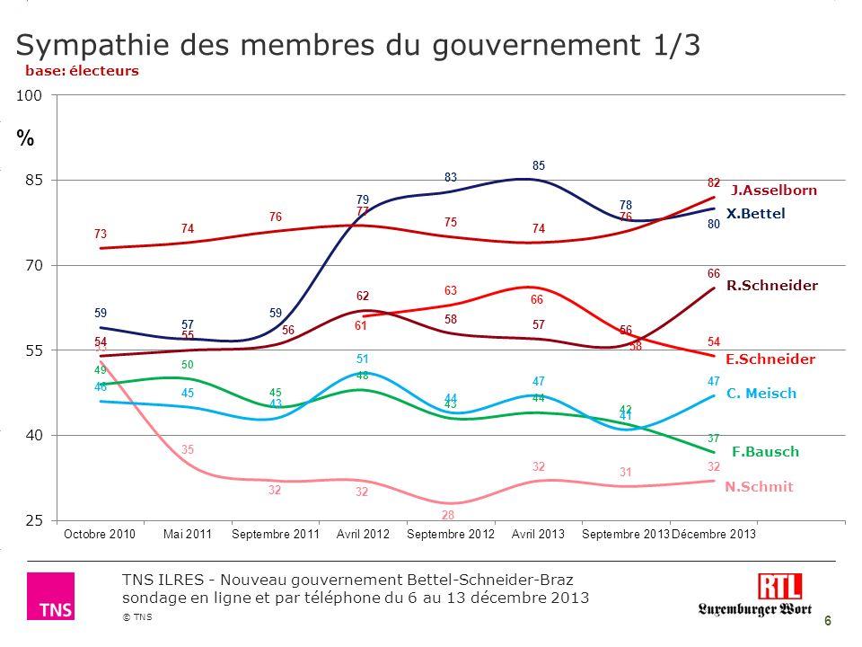 3.14 X AXIS 6.65 BASE MARGIN 5.95 TOP MARGIN 4.52 CHART TOP 11.90 LEFT MARGIN 11.90 RIGHT MARGIN © TNS TNS ILRES - Nouveau gouvernement Bettel-Schneider-Braz sondage en ligne et par téléphone du 6 au 13 décembre 2013 7 Sympathie des membres du gouvernement 2/3 base: électeurs