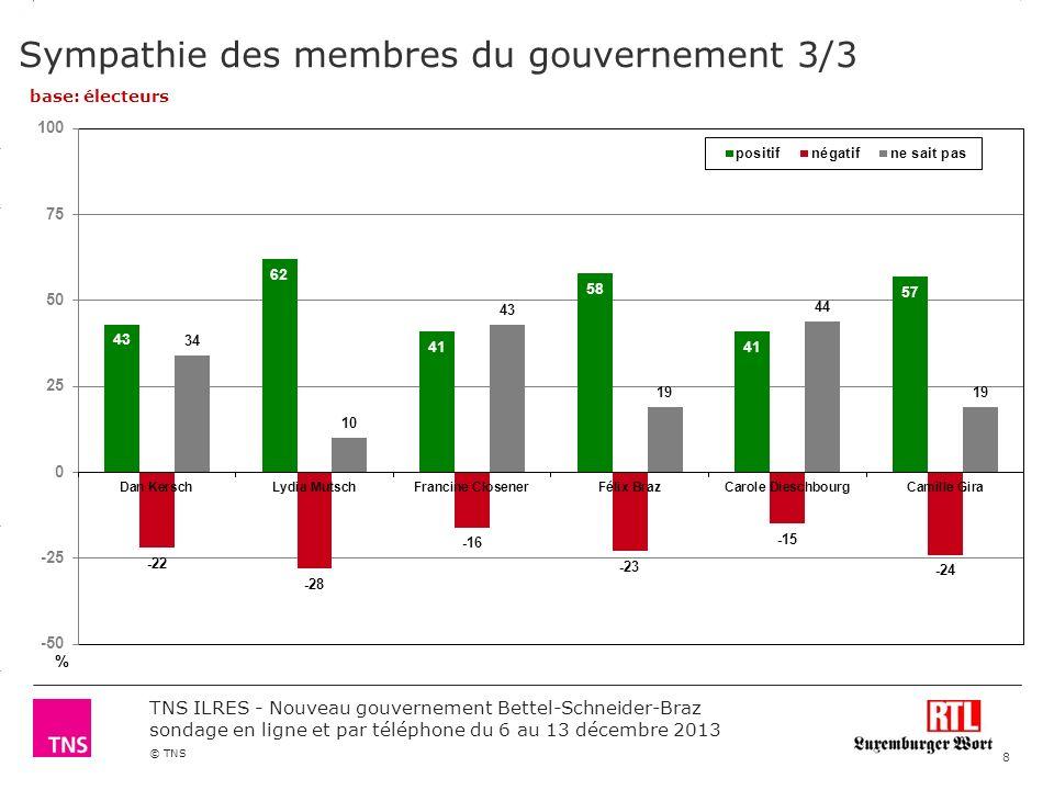 3.14 X AXIS 6.65 BASE MARGIN 5.95 TOP MARGIN 4.52 CHART TOP 11.90 LEFT MARGIN 11.90 RIGHT MARGIN © TNS TNS ILRES - Nouveau gouvernement Bettel-Schneider-Braz sondage en ligne et par téléphone du 6 au 13 décembre 2013 Compétence des membres du gouvernement 1/3 % base: électeurs 9