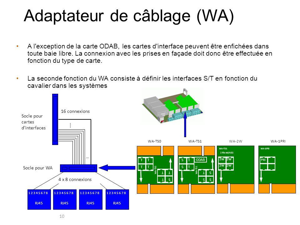 10 Adaptateur de câblage (WA) A l'exception de la carte ODAB, les cartes d'interface peuvent être enfichées dans toute baie libre. La connexion avec l