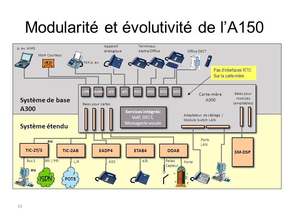 14 Modularité et évolutivité de lA150 MoH Courtesy Système étendu ou ETAB4 LAN a/b AD2 Audio POTS ou FAX p. ex. p. ex. AIMS Appareil analogique Termin