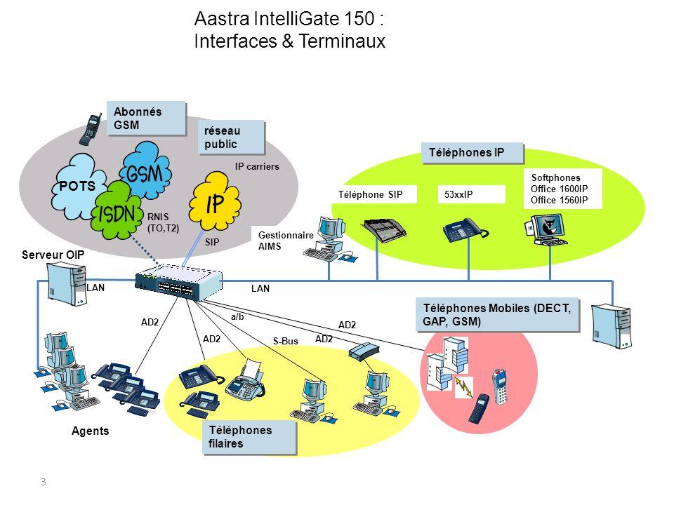 3 LAN S-Bus AD2 Téléphones filaires Agents AD2 Serveur OIP a/b Aastra IntelliGate 150 : Interfaces & Terminaux Téléphones Mobiles (DECT, GAP, GSM) AD2