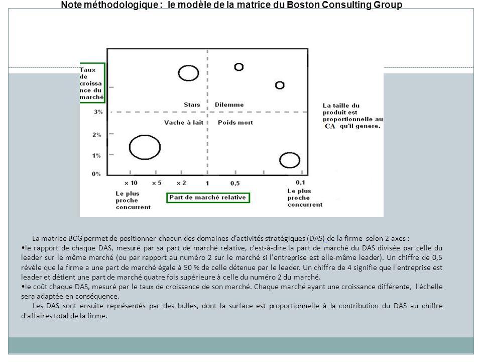 Note méthodologique : le modèle de la matrice du Boston Consulting Group La matrice BCG permet de positionner chacun des domaines dactivités stratégiques (DAS) de la firme selon 2 axes : le rapport de chaque DAS, mesuré par sa part de marché relative, c est-à-dire la part de marché du DAS divisée par celle du leader sur le même marché (ou par rapport au numéro 2 sur le marché si l entreprise est elle-même leader).