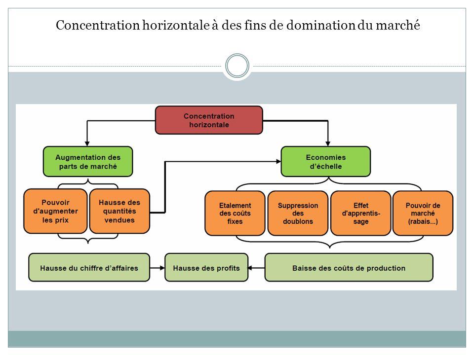 Concentration horizontale à des fins de domination du marché