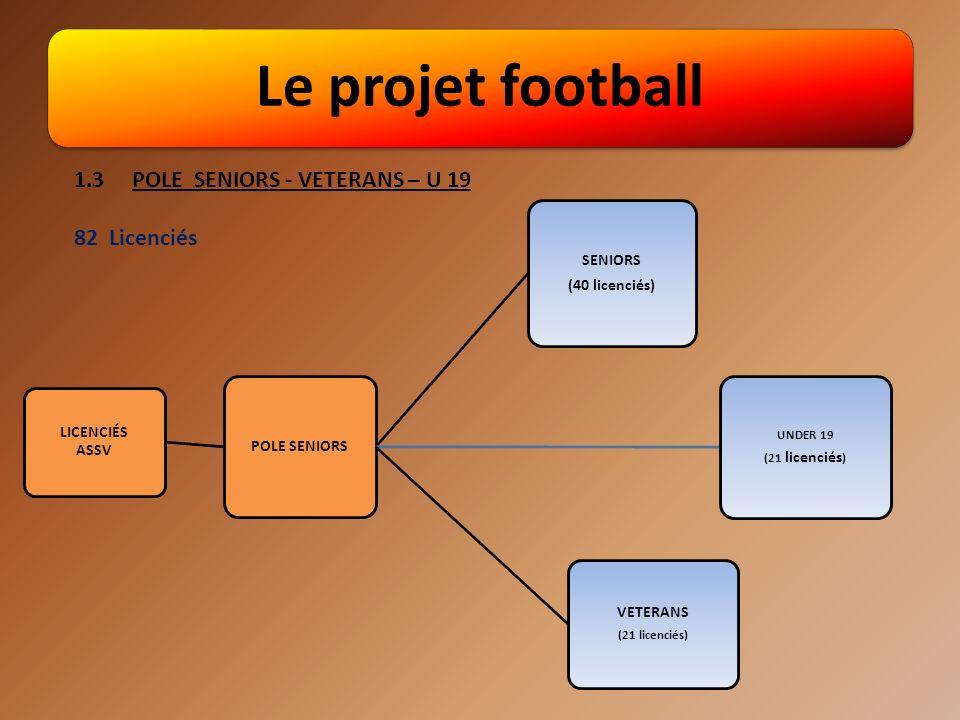 Le projet football LICENCIÉS ASSV POLE SENIORS SENIORS (40 licenciés) UNDER 19 (21 licenciés ) VETERANS (21 licenciés) 1.3 POLE SENIORS - VETERANS – U 19 82 Licenciés
