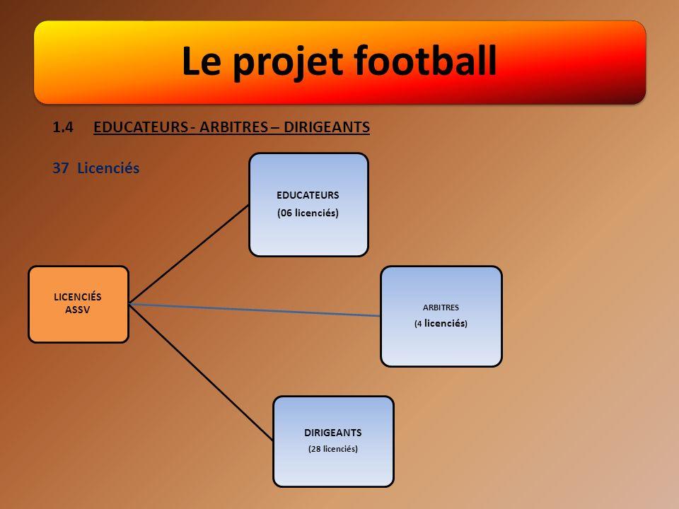 Le projet football 1.2 LES OBJECTIFS FOOTBALL Ces objectifs sont répartis en deux catégories: 1.2.1Le projet jeunes axé sur la formation - Encadrement de qualité dont l apprentissage du jeu est basé sur une formation technique et de respect de l éthique.