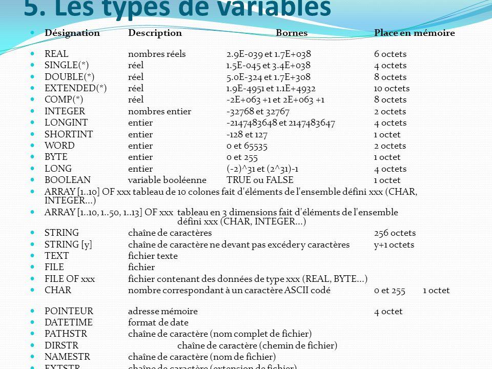 5. Les types de variables Désignation Description Bornes Place en mémoire REAL nombres réels 2.9E-039 et 1.7E+038 6 octets SINGLE(*) réel 1.5E-045 et