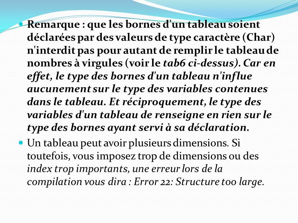 Remarque : que les bornes d'un tableau soient déclarées par des valeurs de type caractère (Char) n'interdit pas pour autant de remplir le tableau de n