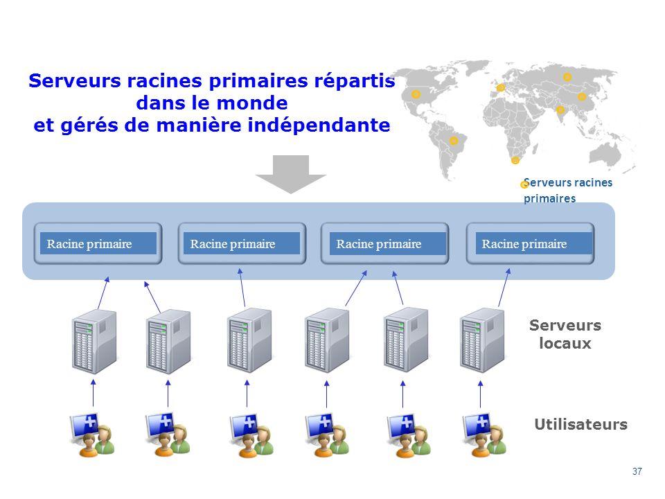 37 Primary Root Serveurs racines primaires répartis dans le monde et gérés de manière indépendante Serveurs racines primaires Serveurs locaux Utilisateurs Racine primaire