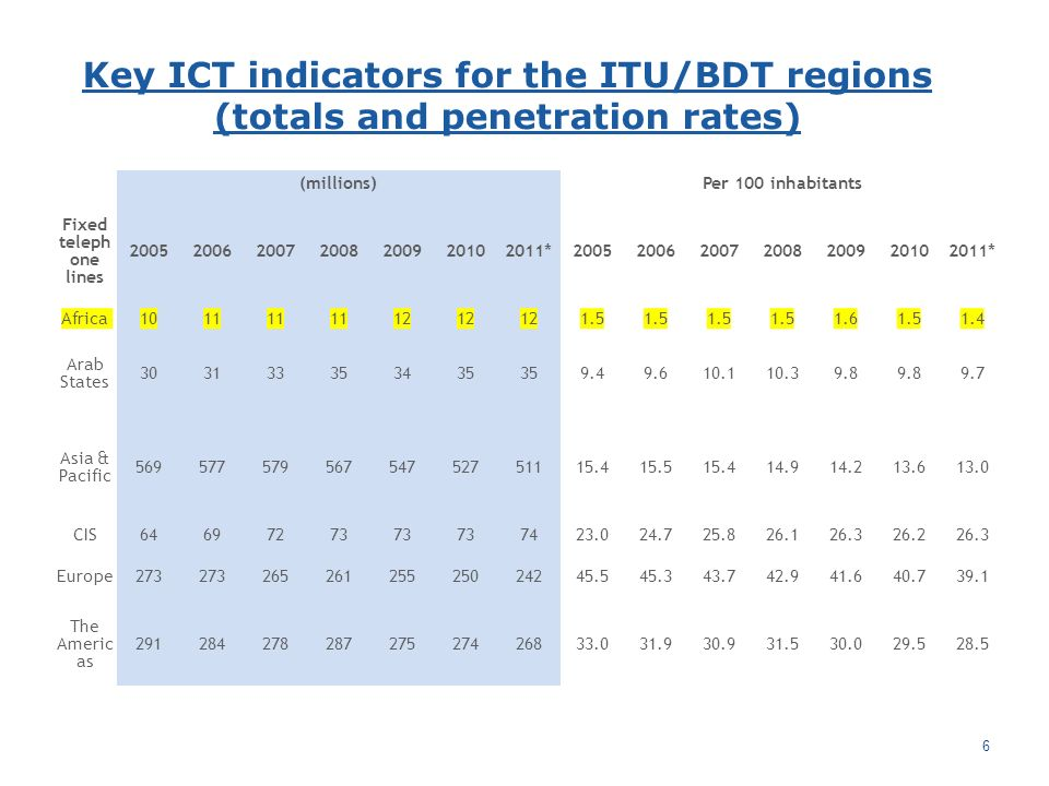 Key ICT indicators for the ITU/BDT regions (totals and penetration rates) 6 (millions) Per 100 inhabitants Fixed teleph one lines 2005200620072008200920102011*2005200620072008200920102011* Africa1011 12 1.5 1.61.51.4 Arab States 303133353435 9.49.610.110.39.8 9.7 Asia & Pacific 56957757956754752751115.415.515.414.914.213.613.0 CIS64697273 7423.024.725.826.126.326.226.3 Europe273 26526125525024245.545.343.742.941.640.739.1 The Americ as 29128427828727527426833.031.930.931.530.029.528.5
