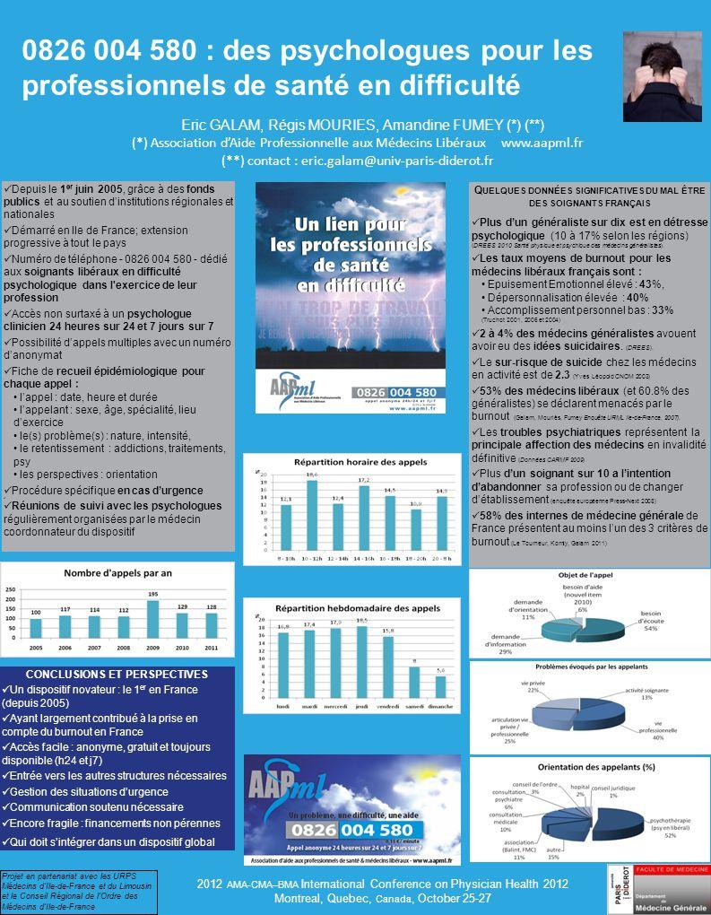 0826 004 580 : des psychologues pour les professionnels de santé en difficulté Eric GALAM, Régis MOURIES, Amandine FUMEY (*) (**) (*) Association dAide Professionnelle aux Médecins Libéraux www.aapml.fr (**) contact : eric.galam@univ-paris-diderot.fr 2012 AMA-CMA–BMA International Conference on Physician Health 2012 Montreal, Quebec, Canada, October 25-27 CONCLUSIONS ET PERSPECTIVES Un dispositif novateur : le 1 er en France (depuis 2005) Ayant largement contribué à la prise en compte du burnout en France Accès facile : anonyme, gratuit et toujours disponible (h24 et j7) Entrée vers les autres structures nécessaires Gestion des situations durgence Communication soutenu nécessaire Encore fragile : financements non pérennes Qui doit sintégrer dans un dispositif global Depuis le 1 er juin 2005, grâce à des fonds publics et au soutien dinstitutions régionales et nationales Démarré en Ile de France; extension progressive à tout le pays Numéro de téléphone - 0826 004 580 - dédié aux soignants libéraux en difficulté psychologique dans l exercice de leur profession Accès non surtaxé à un psychologue clinicien 24 heures sur 24 et 7 jours sur 7 Possibilité dappels multiples avec un numéro danonymat Fiche de recueil épidémiologique pour chaque appel : lappel : date, heure et durée lappelant : sexe, âge, spécialité, lieu dexercice le(s) problème(s) : nature, intensité, le retentissement : addictions, traitements, psy les perspectives : orientation Procédure spécifique en cas durgence Réunions de suivi avec les psychologues régulièrement organisées par le médecin coordonnateur du dispositif Q UELQUES DONNÉES SIGNIFICATIVES DU MAL ÊTRE DES SOIGNANTS FRANÇAIS Plus dun généraliste sur dix est en détresse psychologique (10 à 17% selon les régions) (DREES 2010 Santé physique et psychique des médecins généralistes).