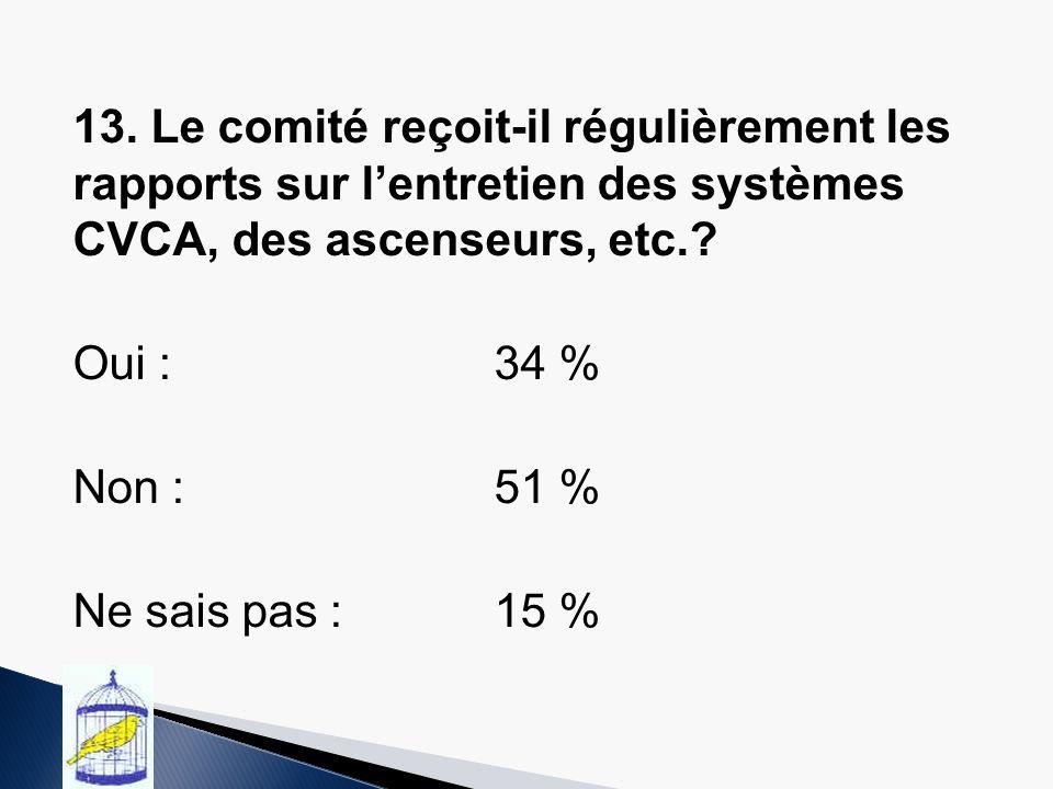 13. Le comité reçoit-il régulièrement les rapports sur lentretien des systèmes CVCA, des ascenseurs, etc.? Oui :34 % Non :51 % Ne sais pas :15 %