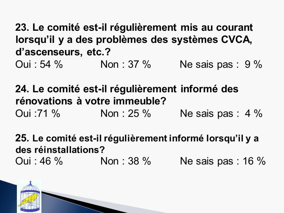 23. Le comité est-il régulièrement mis au courant lorsquil y a des problèmes des systèmes CVCA, dascenseurs, etc.? Oui : 54 %Non : 37 % Ne sais pas :