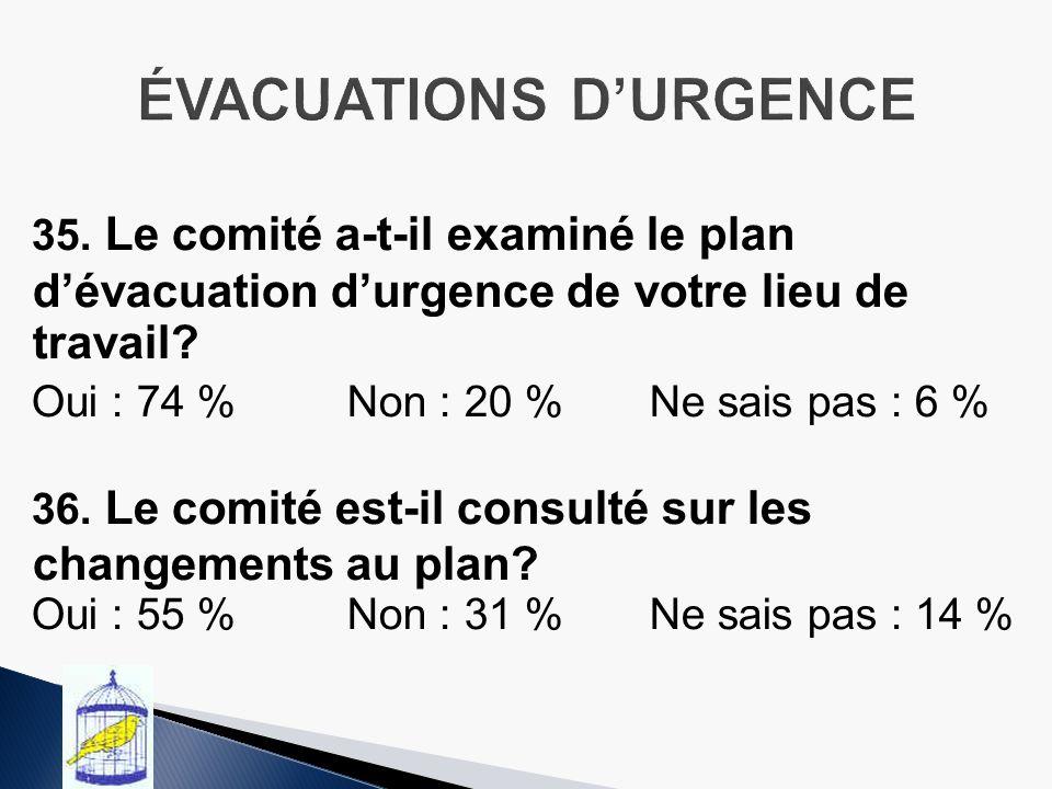 35.Le comité a-t-il examiné le plan dévacuation durgence de votre lieu de travail.
