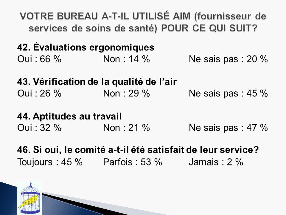42.Évaluations ergonomiques Oui : 66 %Non : 14 %Ne sais pas : 20 % 43.